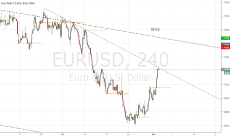 EURUSD: W35 Continuation of down flow, targets 1.0950
