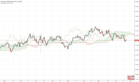 AUDCHF: Pour confirmer l'idée d'Eole trading sur AUDCHF