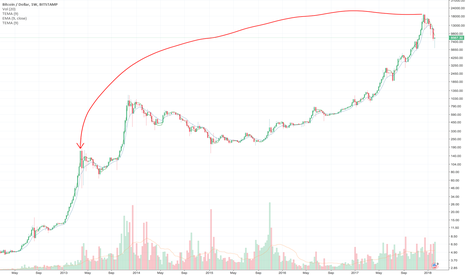 BTCUSD: Are we here?