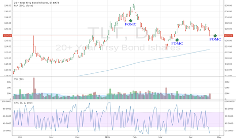 TLT: Trading Bonds With TLT