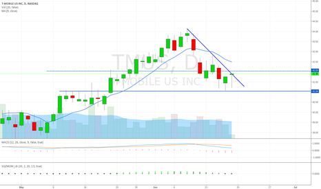 TMUS: TMUS crossing trendline