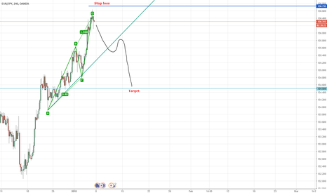 EURJPY: EURJPY ABCD Pattern, good time to enter short