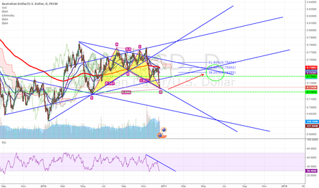 AUDUSD: BAT forming in perception and Geometry