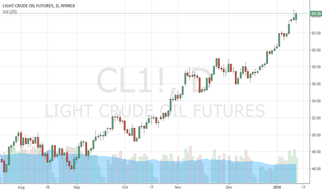 CL1!: Crude Oil prices may turn down after new Trump plans