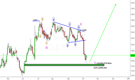 GC1!: Gold- Looking for New High above 1377$