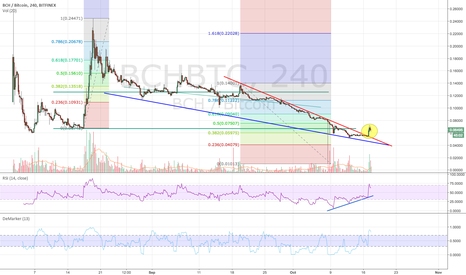BCHBTC: BCH finally makes a significant break