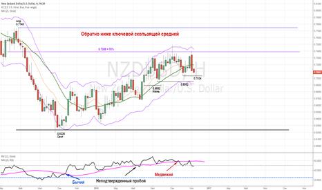 NZDUSD: NZDUSD - ниже ключевой скользящей средней