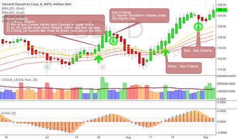 GD: High Prob Trend Trades w confirmed Volume.  Exit on Fischer X