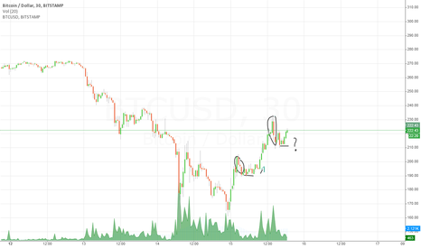 BTCUSD: To Retest or not to Retest