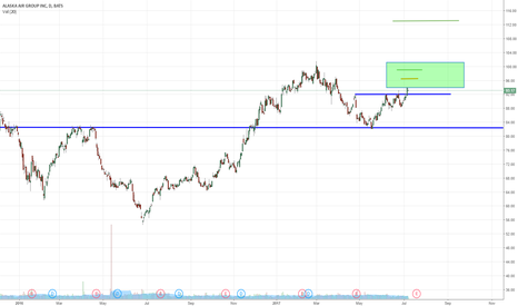 ALK: ALK landed nicely retesting previous resistance
