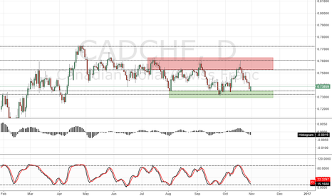CADCHF: CAD/CHF D1 LONG