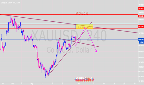 XAUUSD: gold short term