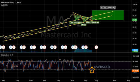 MA: MA Inverse Head and Shoulders Bounce Up Very Possible