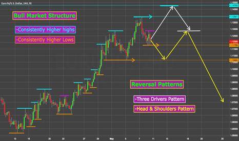 EURUSD: EUR Reversal Incoming