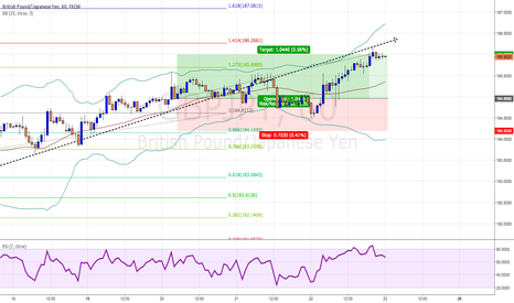 GBPJPY: 2,204.7 pips this week, including this one for +104.4