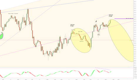 SPX500: Cycle + DVG