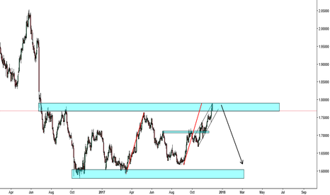 GBPAUD: GBPAUD - AB=CD has completed at a very nice zone of resistance