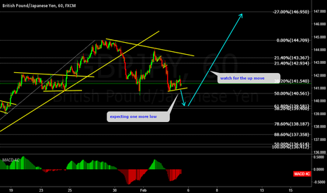 GBPJPY: GBPJPY short term sell