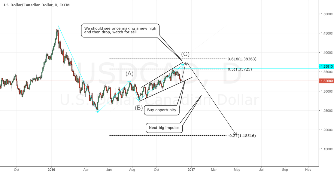 USDCAD Daily Chart.Short term buy, watch to sell the big impusle