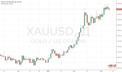 XAUUSD: Цены на золото начали день уверенным ростом