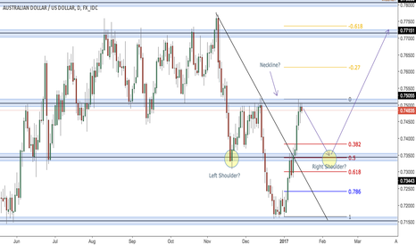 AUDUSD: AUD/USD potential inverted head and shoulders - Short term sell