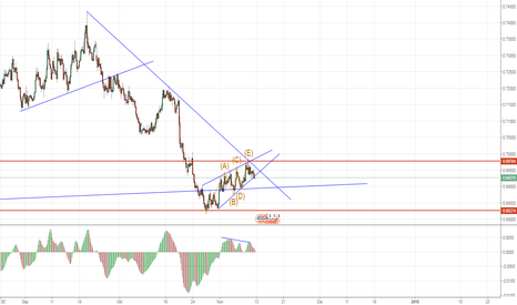 NZDUSD: NZDUSD: Rising Wedges pecah ! Sell and Short