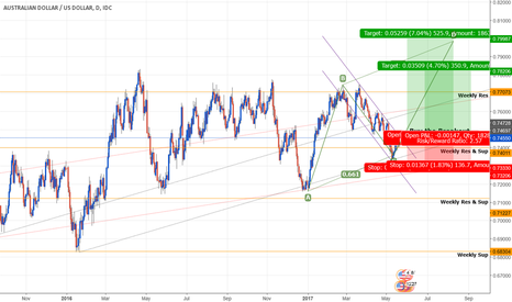 AUDUSD: Snakes and Ladders