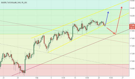 XAGUSD: XAGUSD looking for LONG