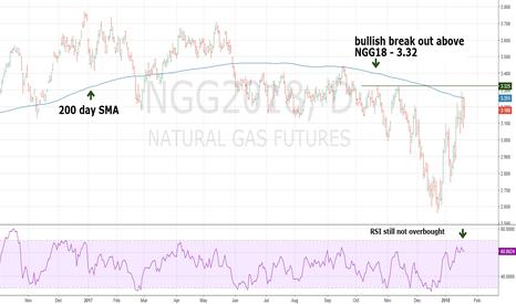 NGG2018: Gift for Natural Gas - Bulls