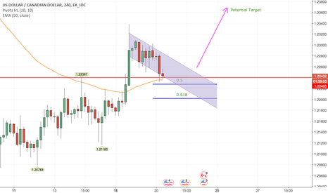 USDCAD: Buy USDCAD Short Term Based On H4 Consolidation Breakout