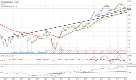 INCY: INCY: sold ahead of earnings, looking 4 re-entry after reassessm