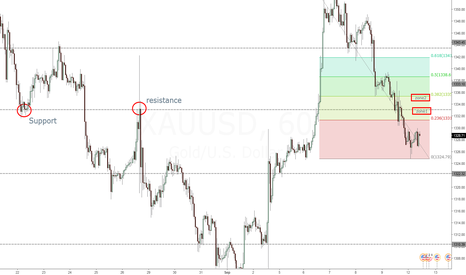 XAUUSD: Short at pullback