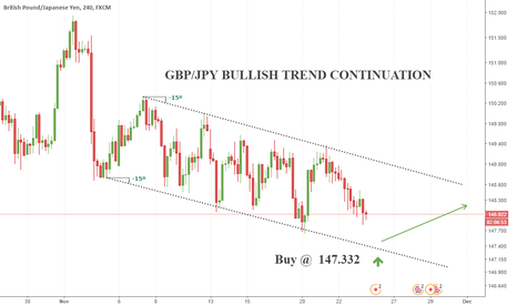 GBPJPY: GBP/JPY BULLISH TREND CONTINUATION