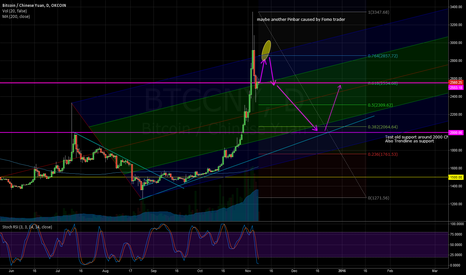 BTCCNY: Trading Levels to watch in the next 2 Months Bitcoin