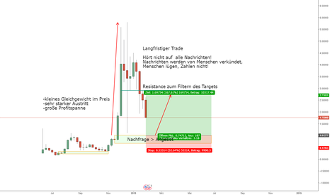 IOTUSD: IOTA/USD Kaufposition, langfristig