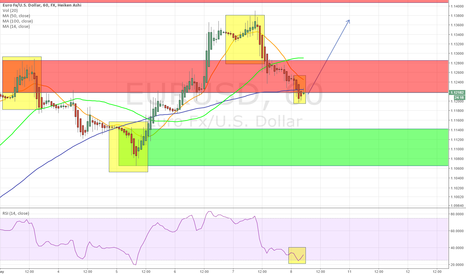 EURUSD: EUR/USD retracement bottom possible