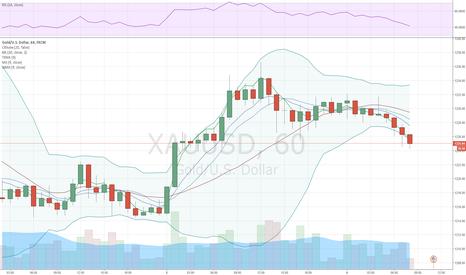 XAUUSD: Золото дорожает на фоне роста спроса на надежные активы