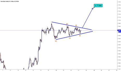 AUDUSD: AUDUSD / H1 / Triangle Pattern