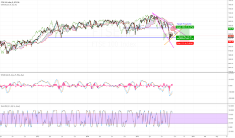 FTSE: FTSE Pullback to 6450. Then look for short opportunities again
