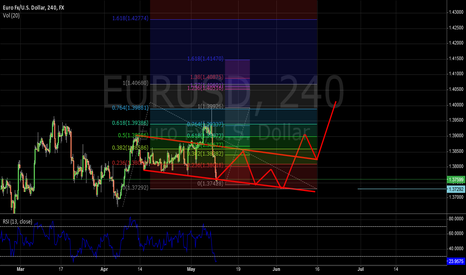 EURUSD: Observe possible.