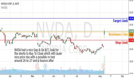 NVDA: Bullish Gap n Go on Nvidia