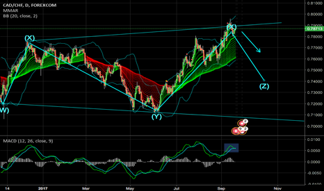 CADCHF: CAD/CHF Reversal Looming