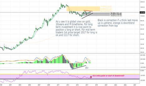 XAUUSD: Gold LONG TERM INVESTMENT ideas