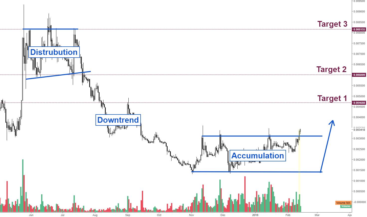 ETCBTC - Strong BULLISH move ahead (UPDATE)