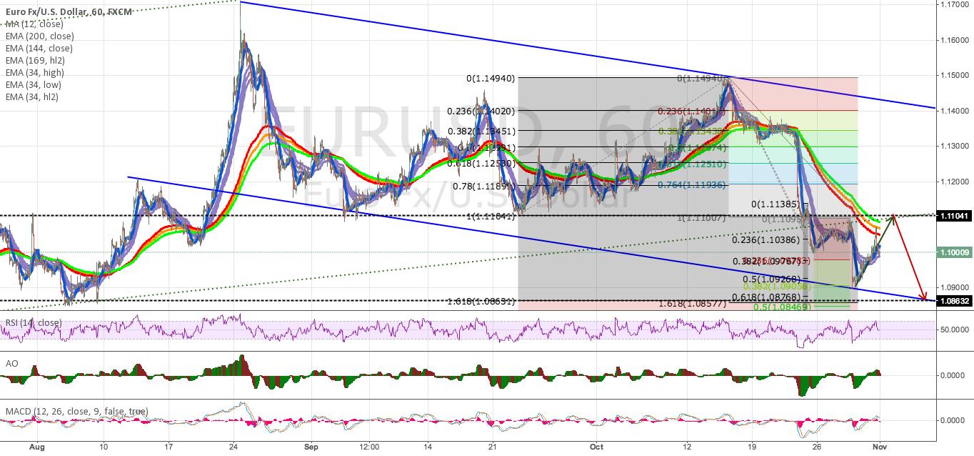 EUR/USD - Hourly 'Helter Skelter'