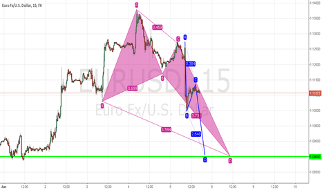 EURUSD: Potential long Trade