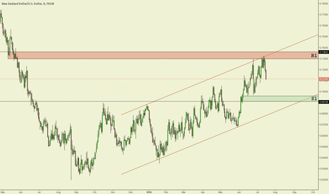NZDUSD: NZD/USD Daily chart technical analysis.