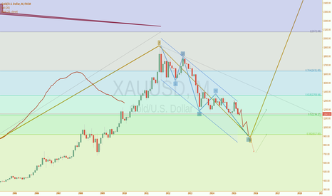 XAUUSD: XAUUSD Monthly - Republished
