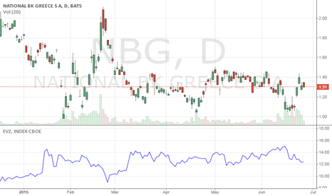 NBG: NBG Starting to Catch the Greece Indecision Illness