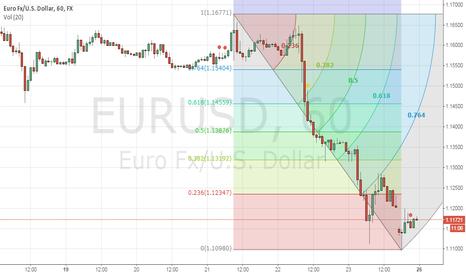 EURUSD: Suggest for EURUSD